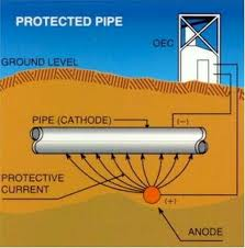 Cathodic Protection wells